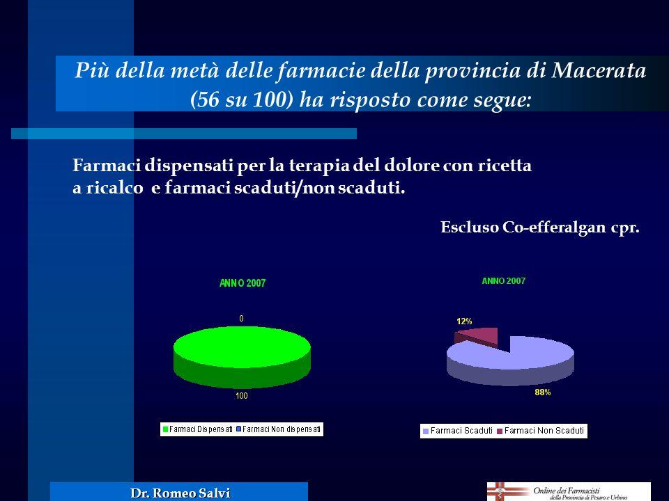 Più della metà delle farmacie della provincia di Macerata