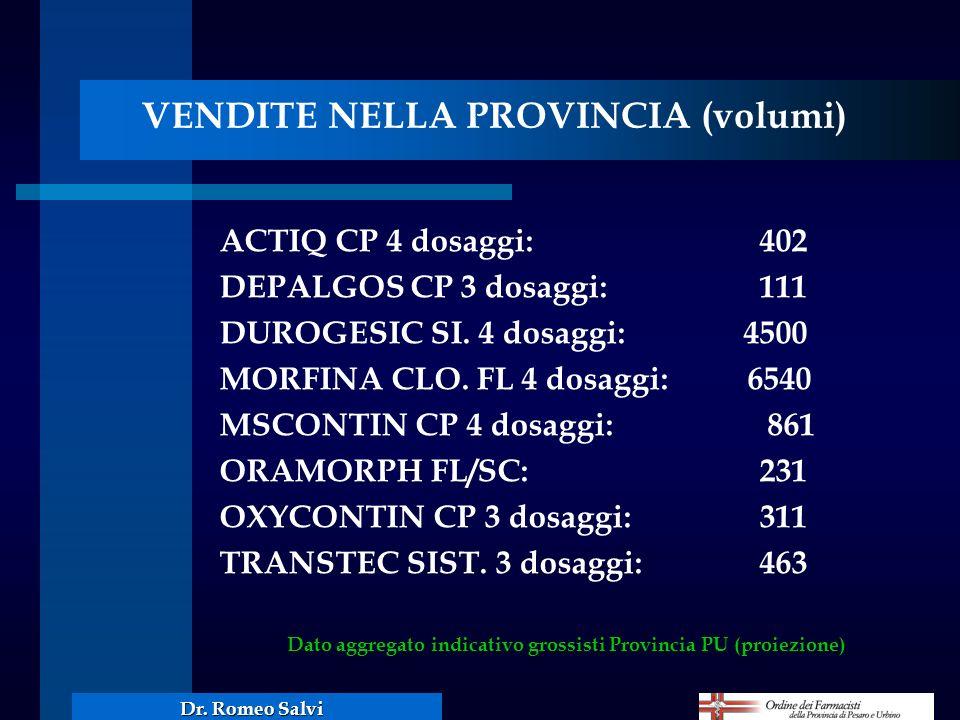 Dato aggregato indicativo grossisti Provincia PU (proiezione)