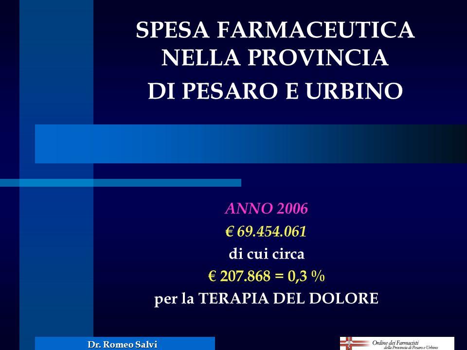 SPESA FARMACEUTICA NELLA PROVINCIA per la TERAPIA DEL DOLORE