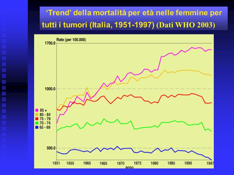'Trend' della mortalità per età nelle femmine per tutti i tumori (Italia, 1951-1997) (Dati WHO 2003)