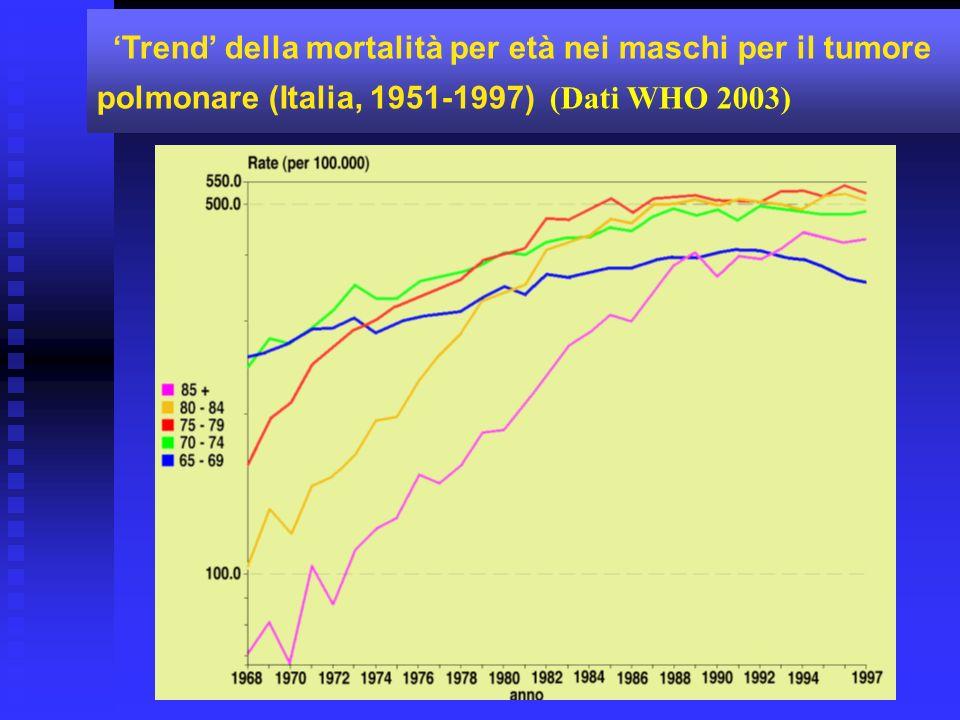 'Trend' della mortalità per età nei maschi per il tumore polmonare (Italia, 1951-1997) (Dati WHO 2003)