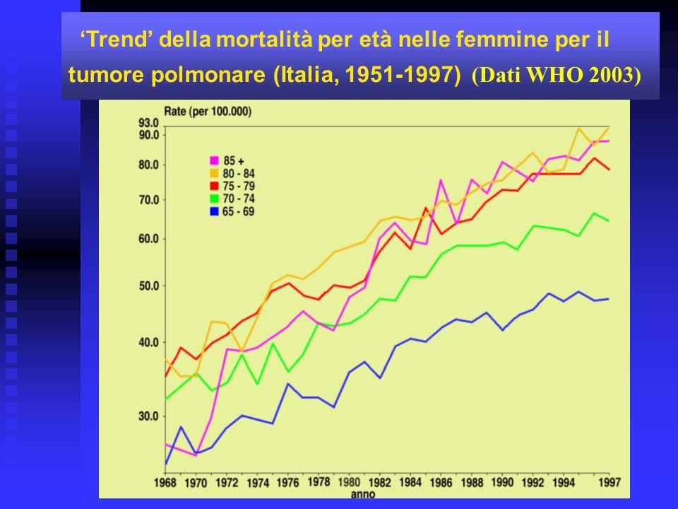 'Trend' della mortalità per età nelle femmine per il tumore polmonare (Italia, 1951-1997) (Dati WHO 2003)