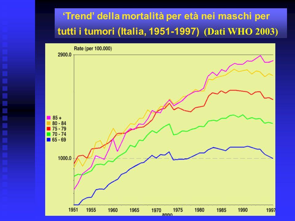 'Trend' della mortalità per età nei maschi per tutti i tumori (Italia, 1951-1997) (Dati WHO 2003)