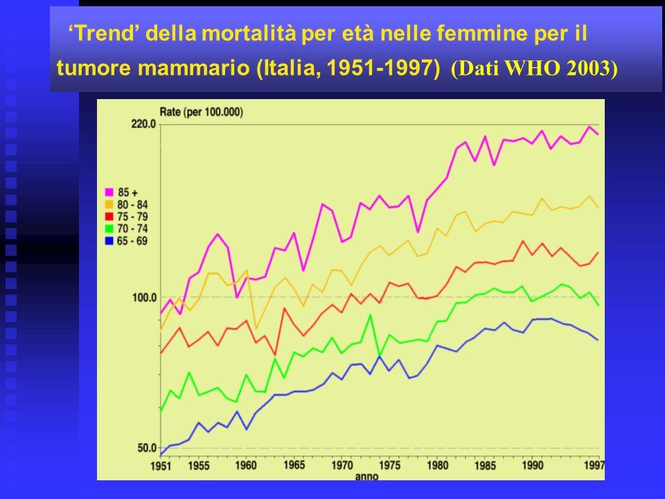'Trend' della mortalità per età nelle femmine per il tumore mammario (Italia, 1951-1997) (Dati WHO 2003)