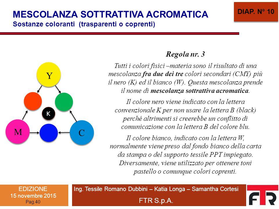 Ing. Tessile Romano Dubbini – Katia Longa – Samantha Cortesi