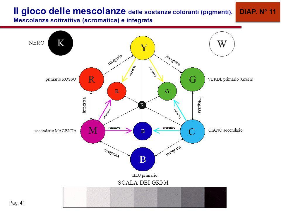 Il gioco delle mescolanze delle sostanze coloranti (pigmenti).