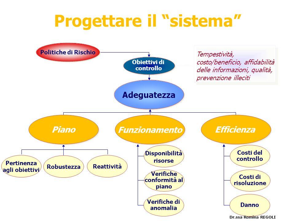 Progettare il sistema