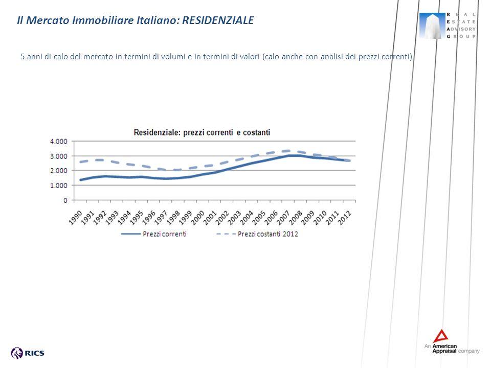 Il Mercato Immobiliare Italiano: RESIDENZIALE