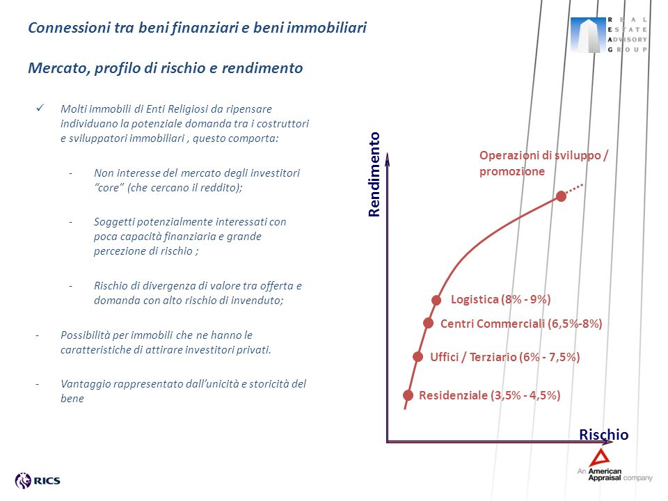 Connessioni tra beni finanziari e beni immobiliari