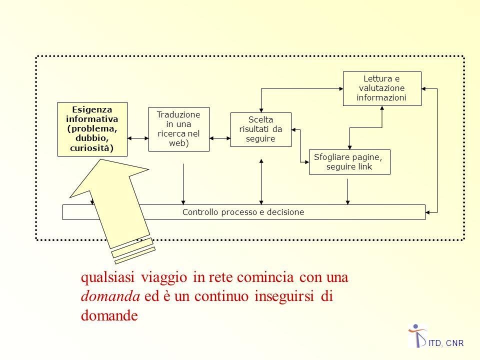 Esigenza informativa (problema, dubbio, curiosità)