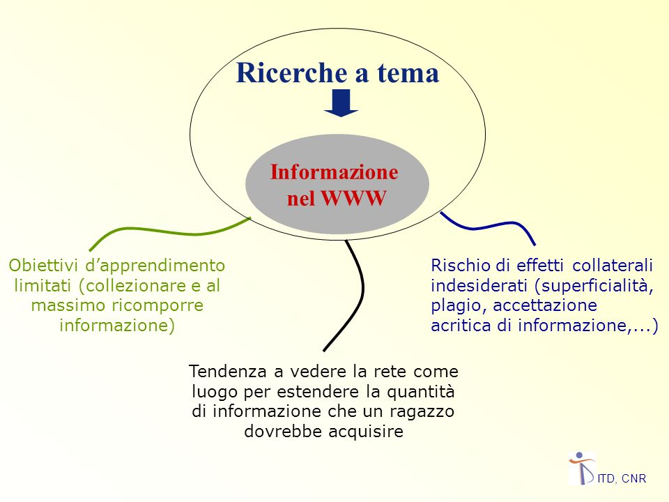 Ricerche a tema Informazione nel WWW