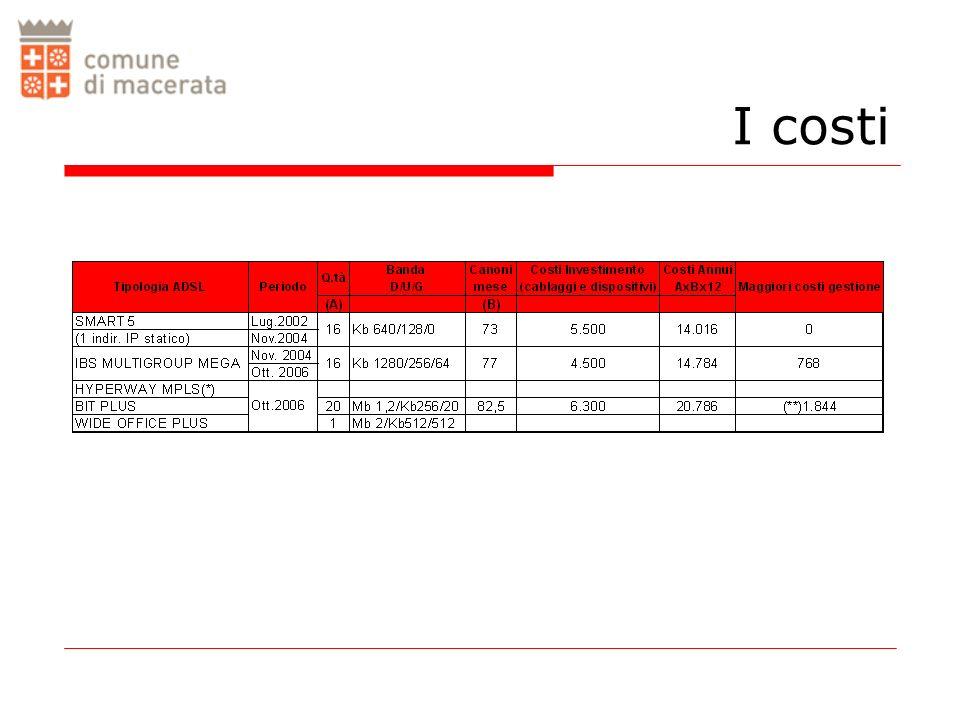 I costi