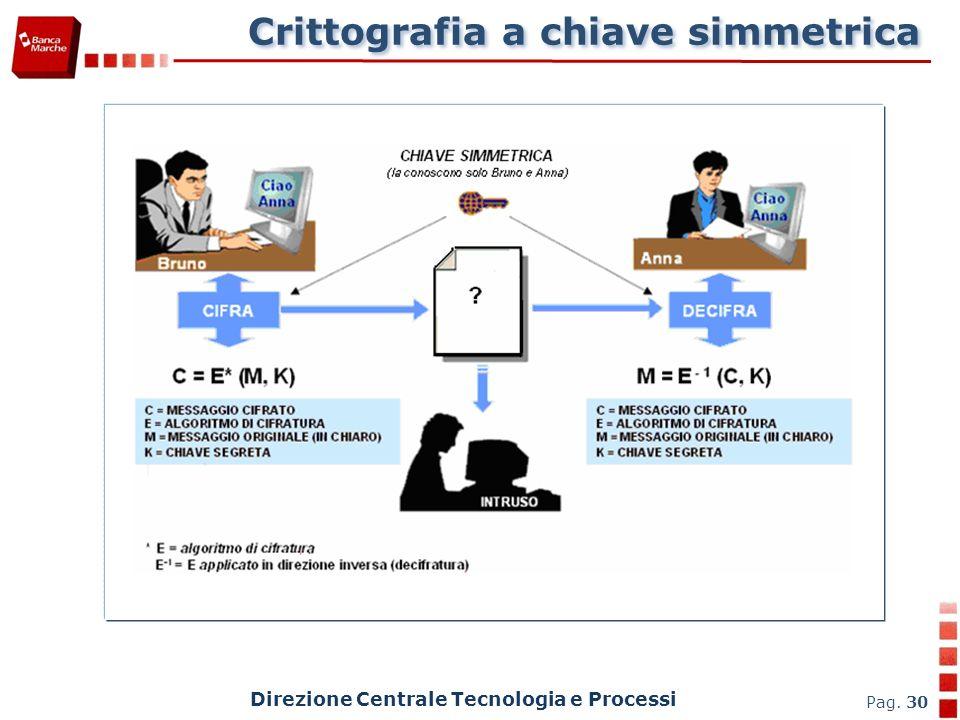Crittografia a chiave simmetrica