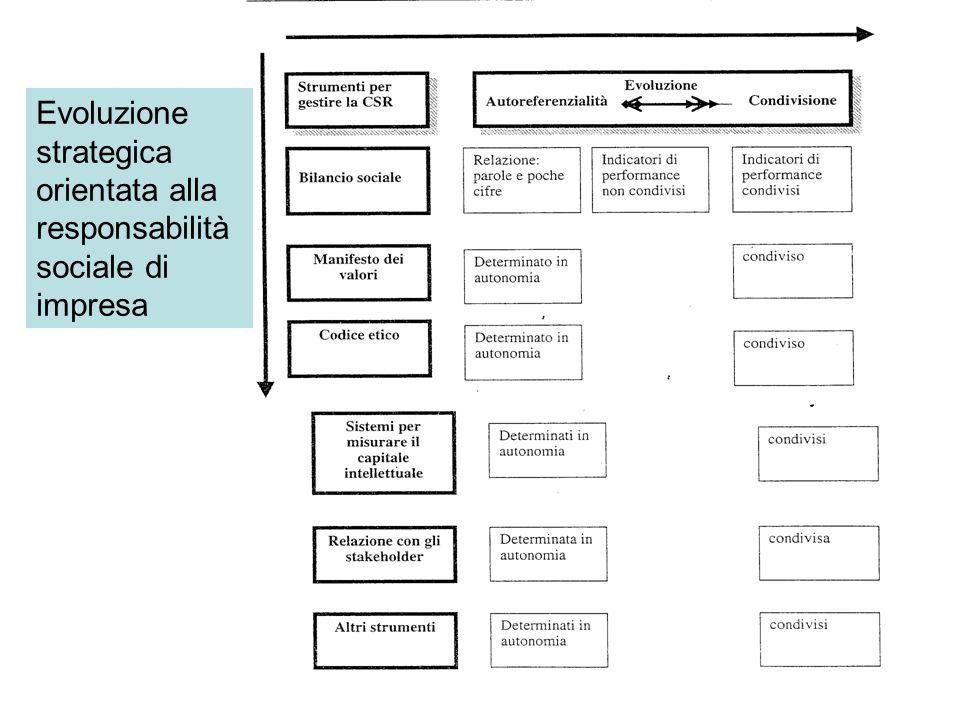 Evoluzione strategica orientata alla responsabilità sociale di impresa