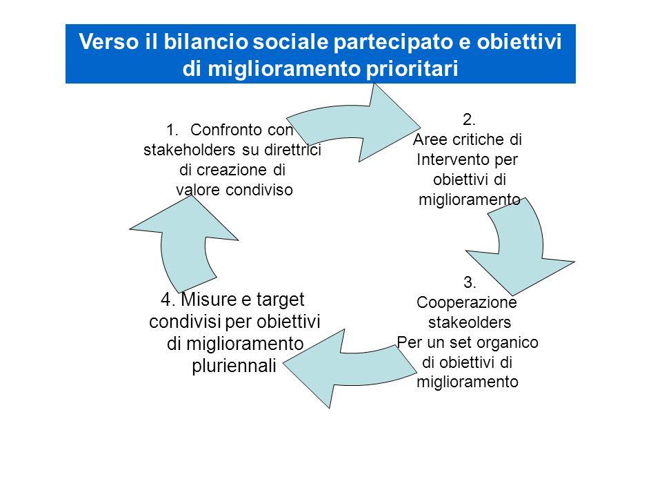 Verso il bilancio sociale partecipato e obiettivi di miglioramento prioritari