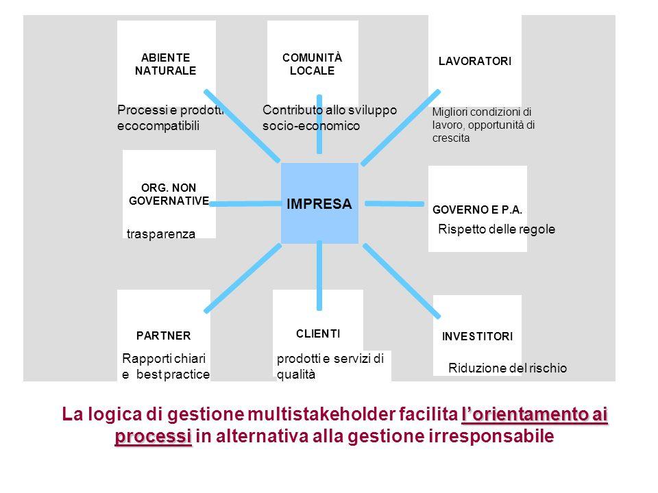 Riduzione del rischio La logica di gestione multistakeholder facilita l'orientamento ai processi in alternativa alla gestione irresponsabile.