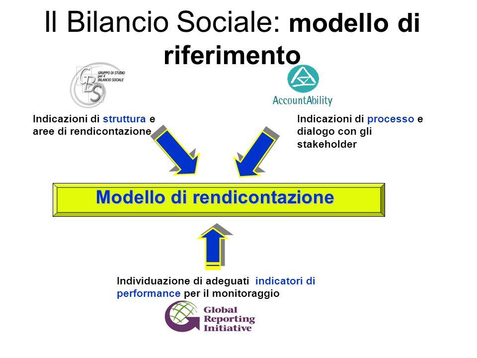 Il Bilancio Sociale: modello di riferimento