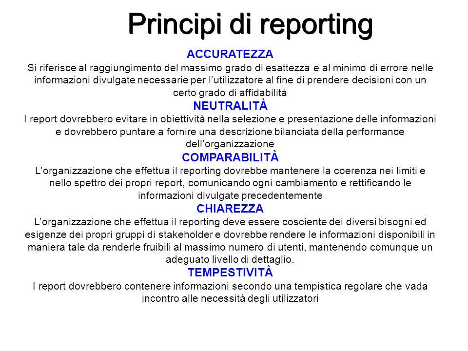 Principi di reporting ACCURATEZZA NEUTRALITÀ COMPARABILITÀ CHIAREZZA