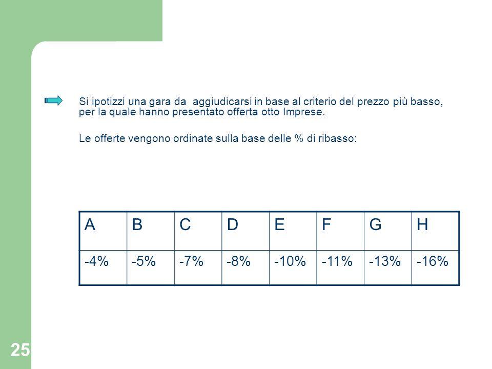 A B C D E F G H -4% -5% -7% -8% -10% -11% -13% -16%
