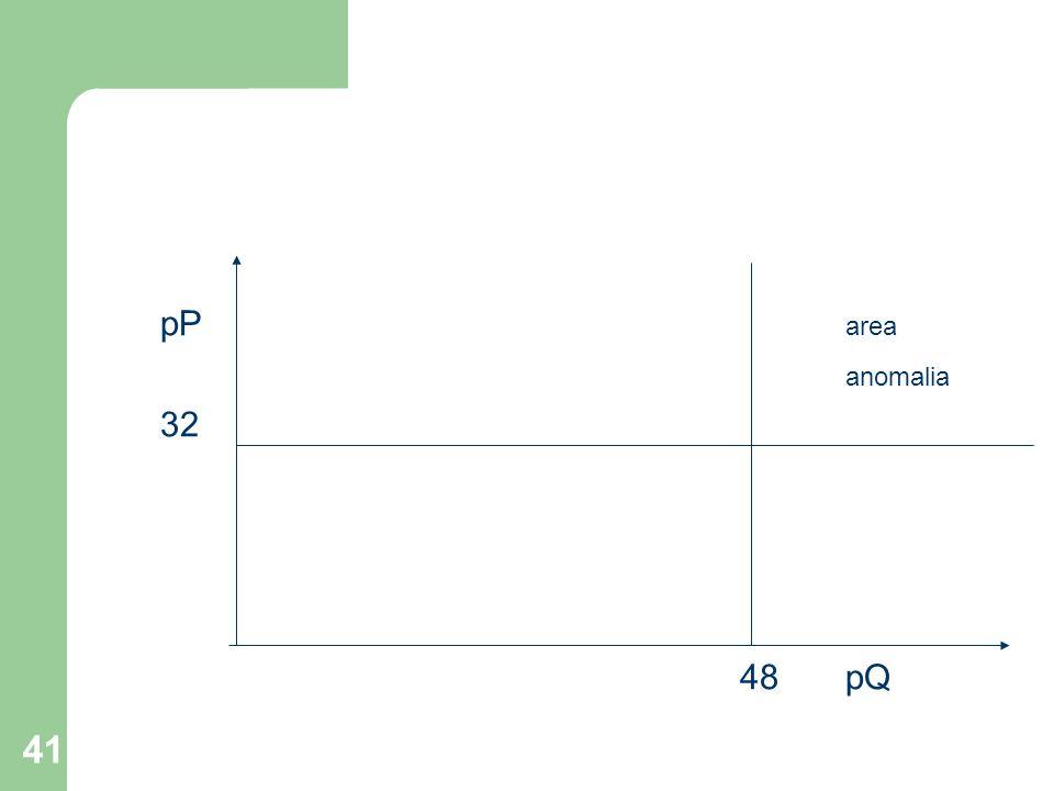 pP area anomalia 32 48 pQ