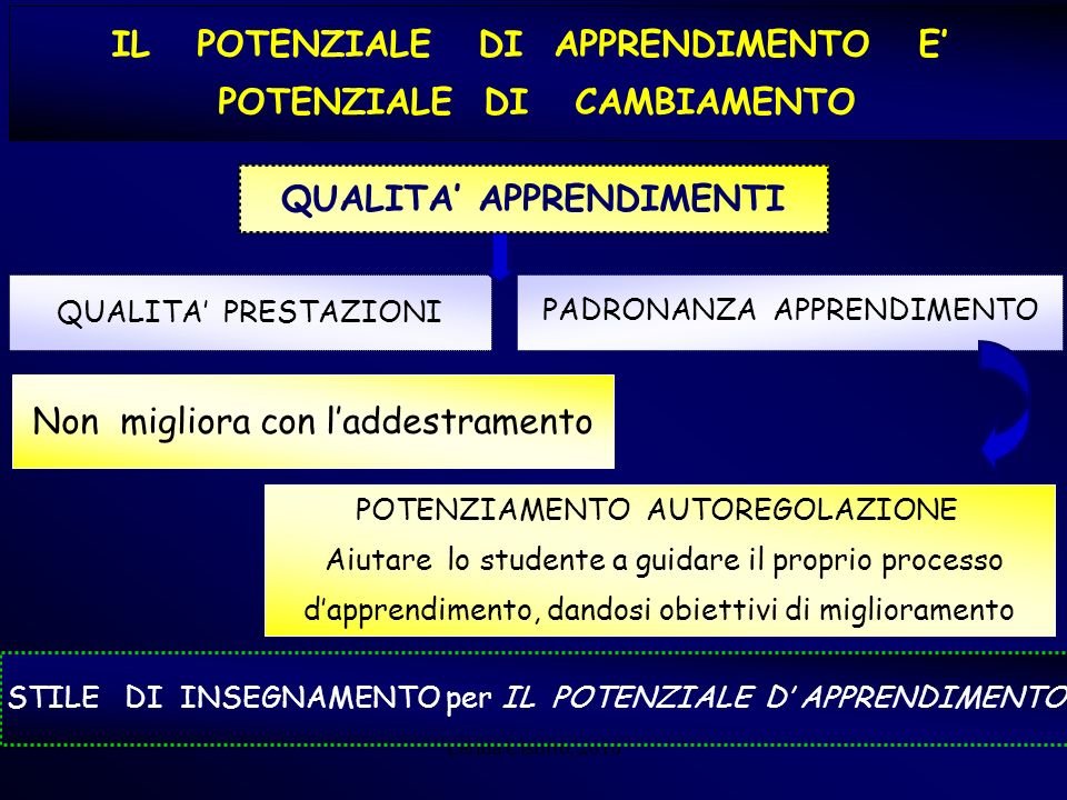 IL POTENZIALE DI APPRENDIMENTO E' POTENZIALE DI CAMBIAMENTO