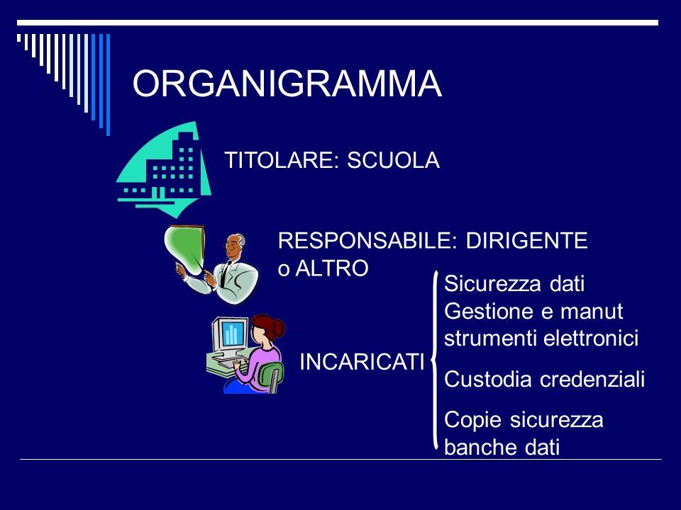 ORGANIGRAMMA TITOLARE: SCUOLA RESPONSABILE: DIRIGENTE o ALTRO