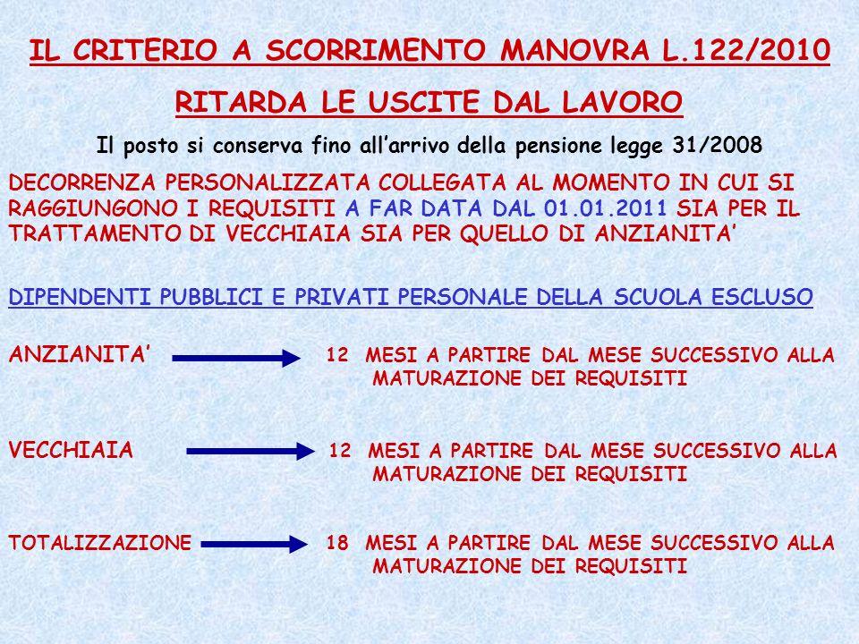 IL CRITERIO A SCORRIMENTO MANOVRA L.122/2010