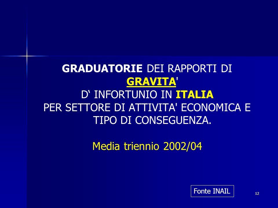 GRADUATORIE DEI RAPPORTI DI GRAVITA D' INFORTUNIO IN ITALIA