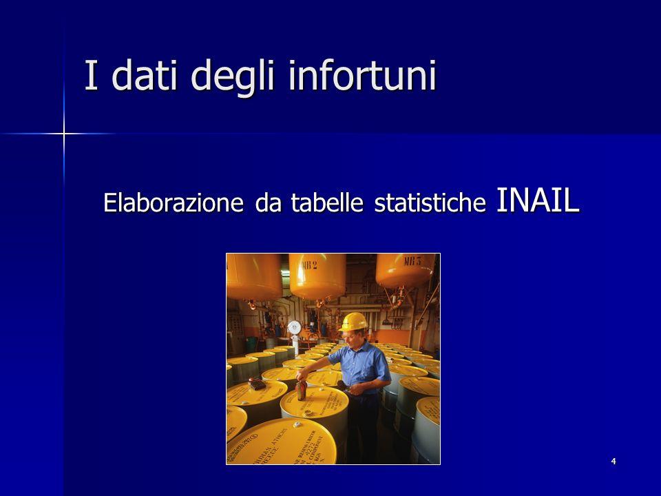 I dati degli infortuni Elaborazione da tabelle statistiche INAIL