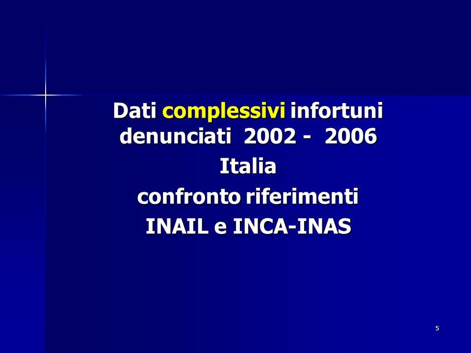 Dati complessivi infortuni denunciati 2002 - 2006 Italia