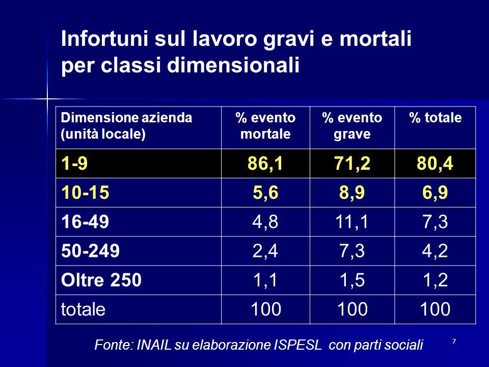 Infortuni sul lavoro gravi e mortali per classi dimensionali