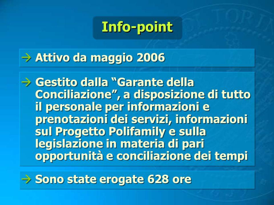 Info-point Attivo da maggio 2006