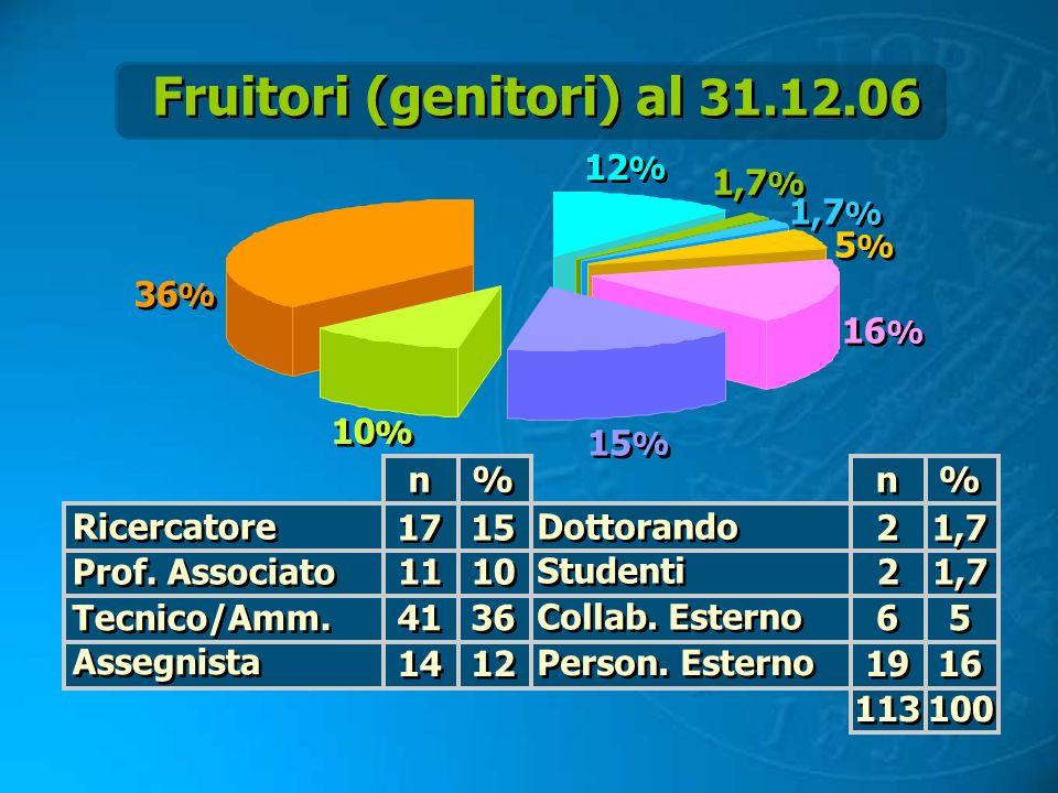 Fruitori (genitori) al 31.12.06