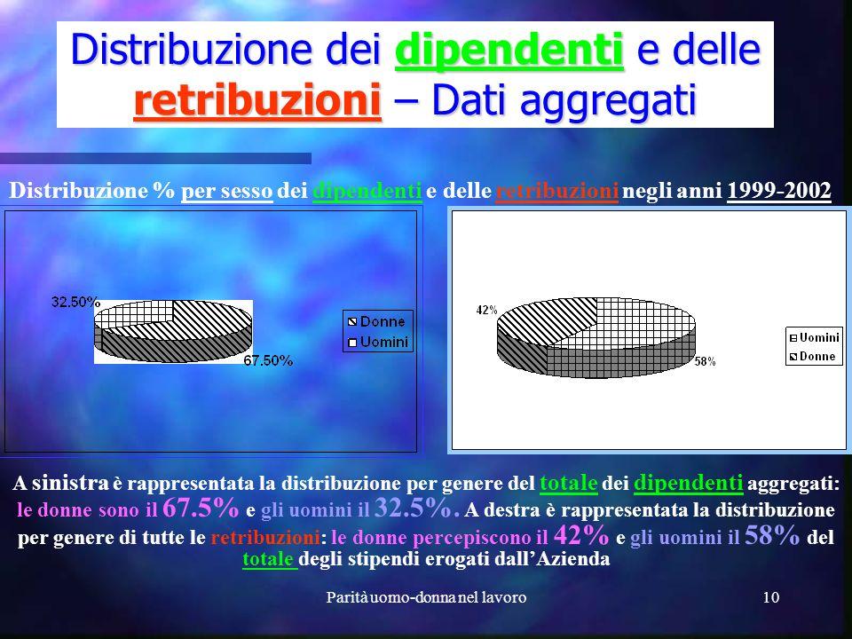 Distribuzione dei dipendenti e delle retribuzioni – Dati aggregati
