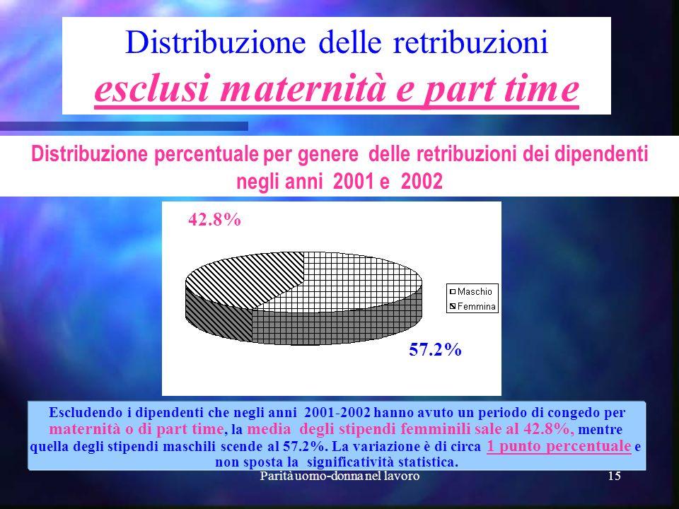 esclusi maternità e part time