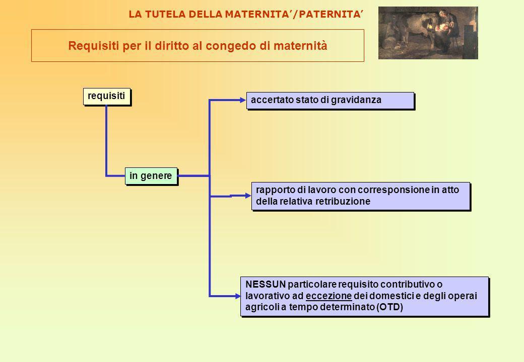 Requisiti per il diritto al congedo di maternità