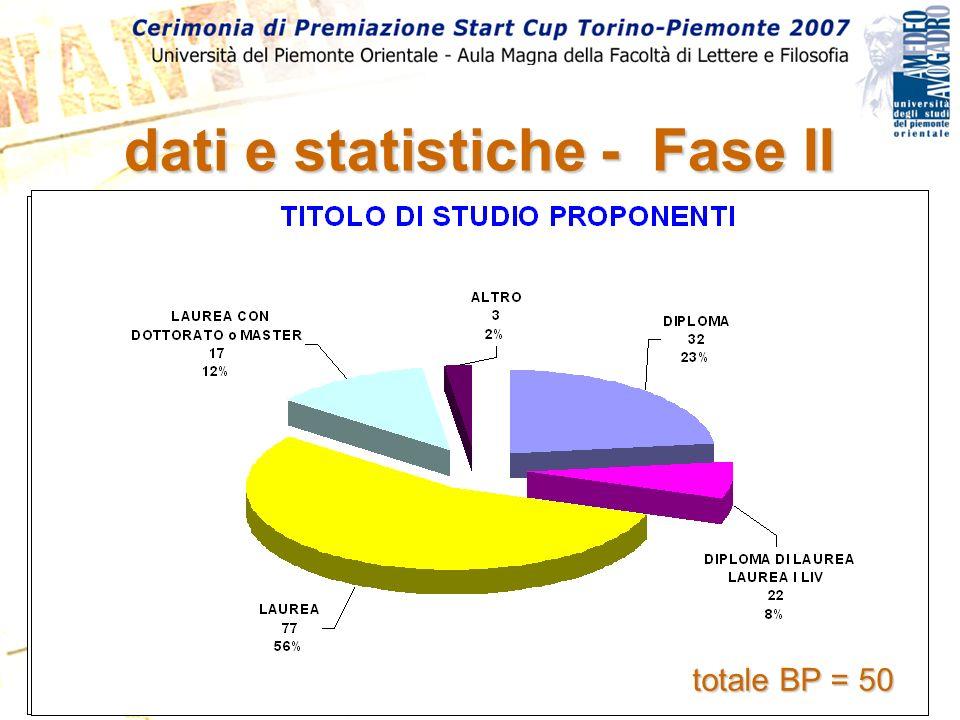 dati e statistiche - Fase II