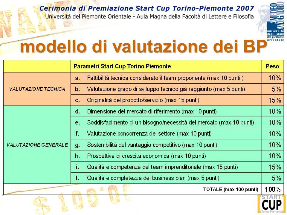 modello di valutazione dei BP