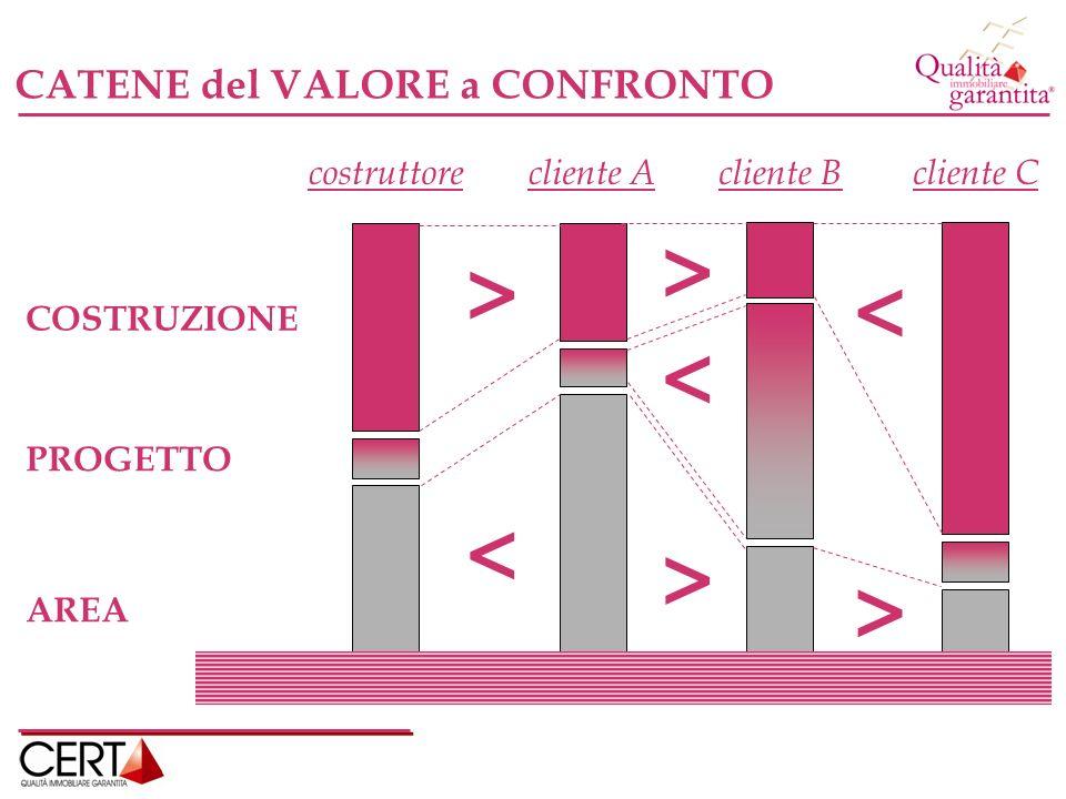> > < < < > > CATENE del VALORE a CONFRONTO