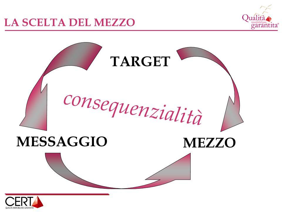 LA SCELTA DEL MEZZO TARGET consequenzialità MESSAGGIO MEZZO