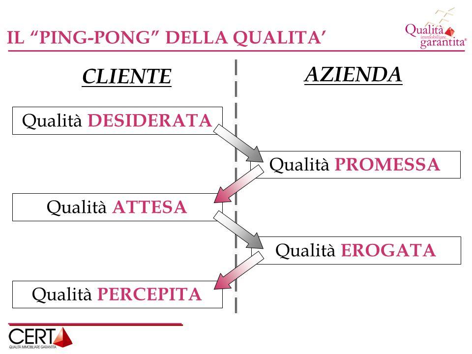 AZIENDA CLIENTE IL PING-PONG DELLA QUALITA' Qualità DESIDERATA