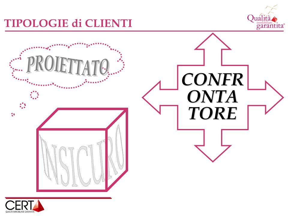 TIPOLOGIE di CLIENTI PROIETTATO CONFR ONTA TORE INSICURO