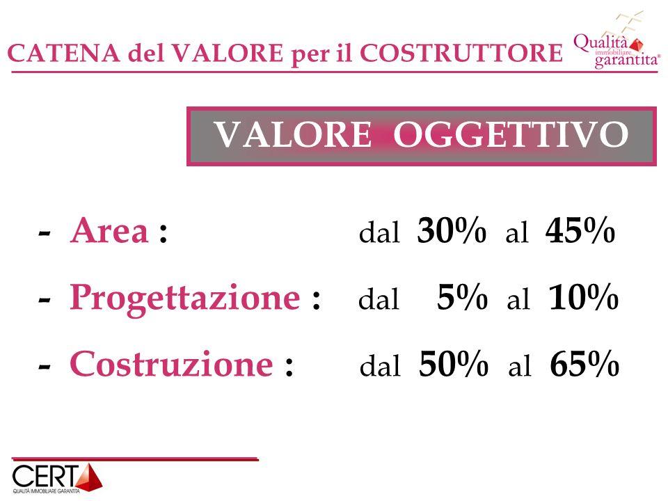 - Progettazione : dal 5% al 10% - Costruzione : dal 50% al 65%