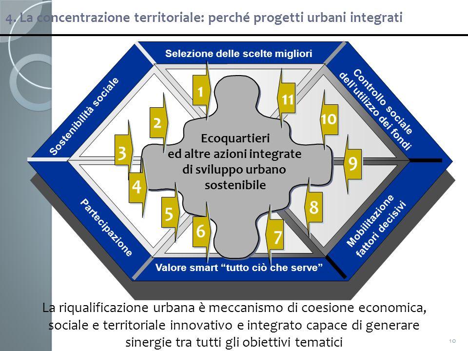 4. La concentrazione territoriale: perché progetti urbani integrati