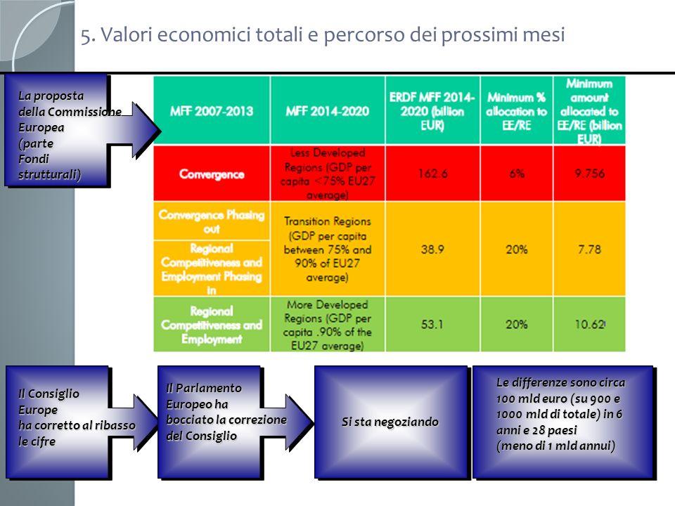 5. Valori economici totali e percorso dei prossimi mesi