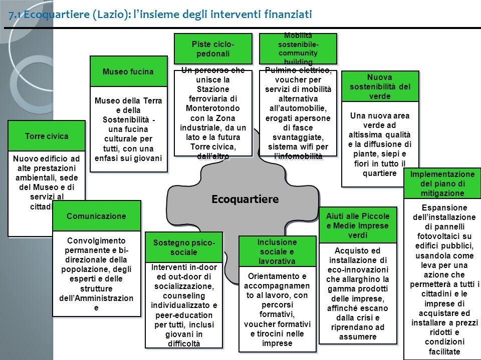 7.1 Ecoquartiere (Lazio): l'insieme degli interventi finanziati