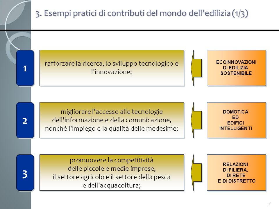 1 2 3 3. Esempi pratici di contributi del mondo dell'edilizia (1/3)
