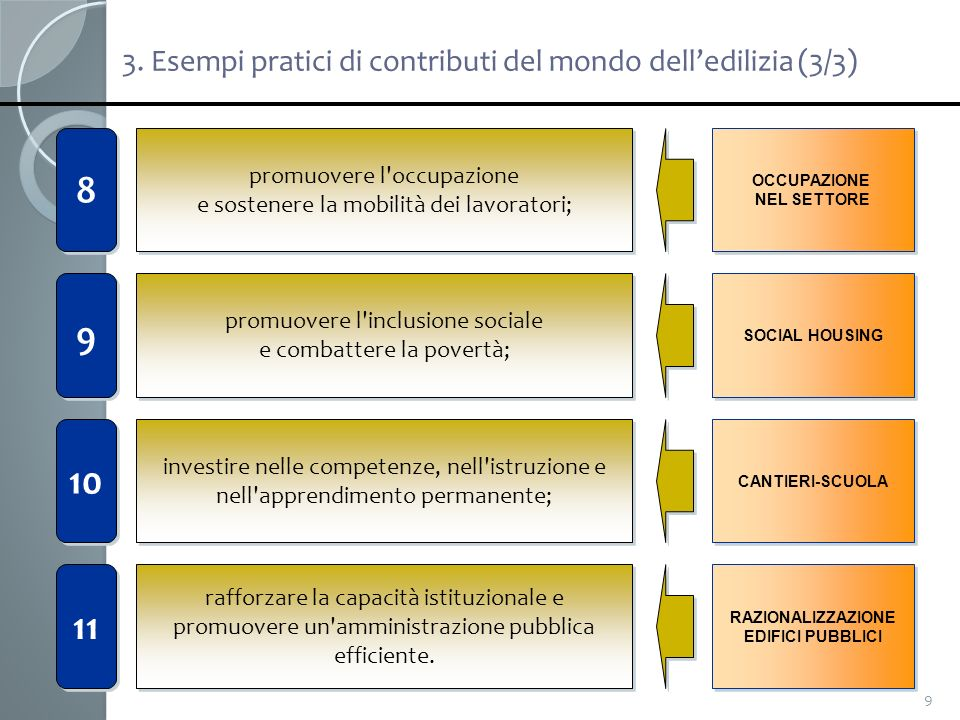 3. Esempi pratici di contributi del mondo dell'edilizia (3/3)