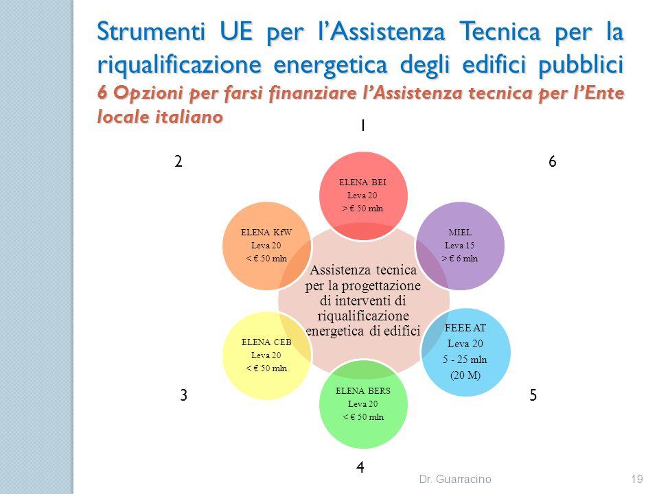 Strumenti UE per l'Assistenza Tecnica per la riqualificazione energetica degli edifici pubblici 6 Opzioni per farsi finanziare l'Assistenza tecnica per l'Ente locale italiano
