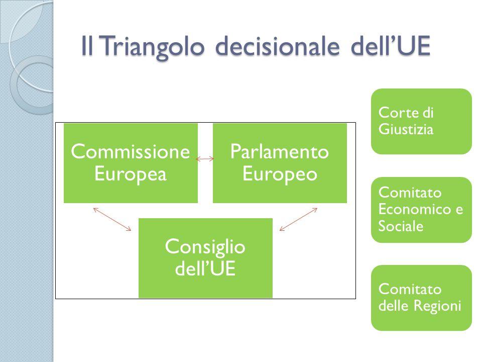 Il Triangolo decisionale dell'UE